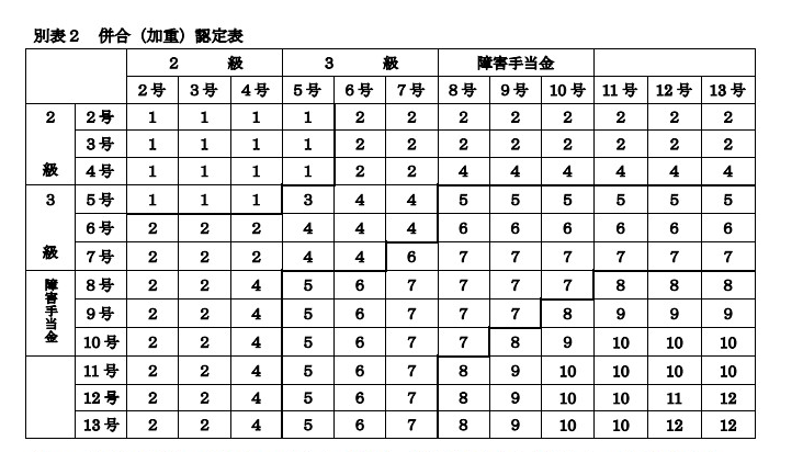 別表2 併合(加重)認定表
